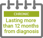 Chronic : Lasting more than 12 months from diagnosis