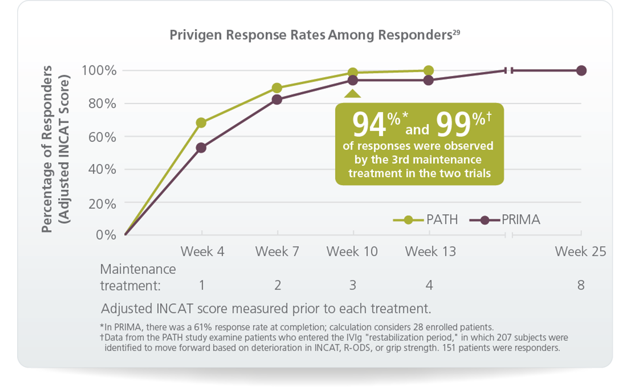 Privigen response rates among responders graph